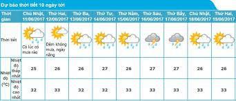 Bản tin dự báo thời tiết đêm 08 ngày 09/02/2018