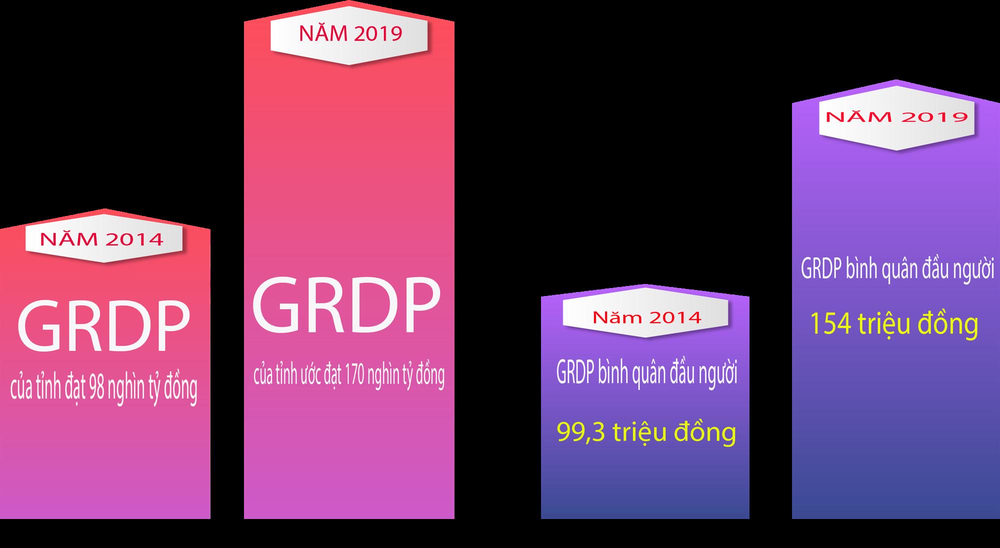 [ Infographics ] Tốc độ tăng trưởng GRDP của tỉnh và GRDP đầu người của Bắc Ninh Giai đoạn 2014 – 2019