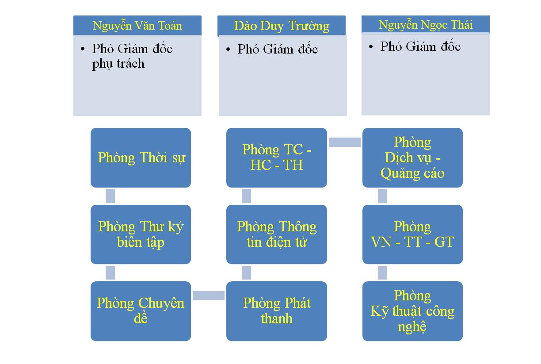 Lãnh đạo Đài PT & TH Bắc Ninh