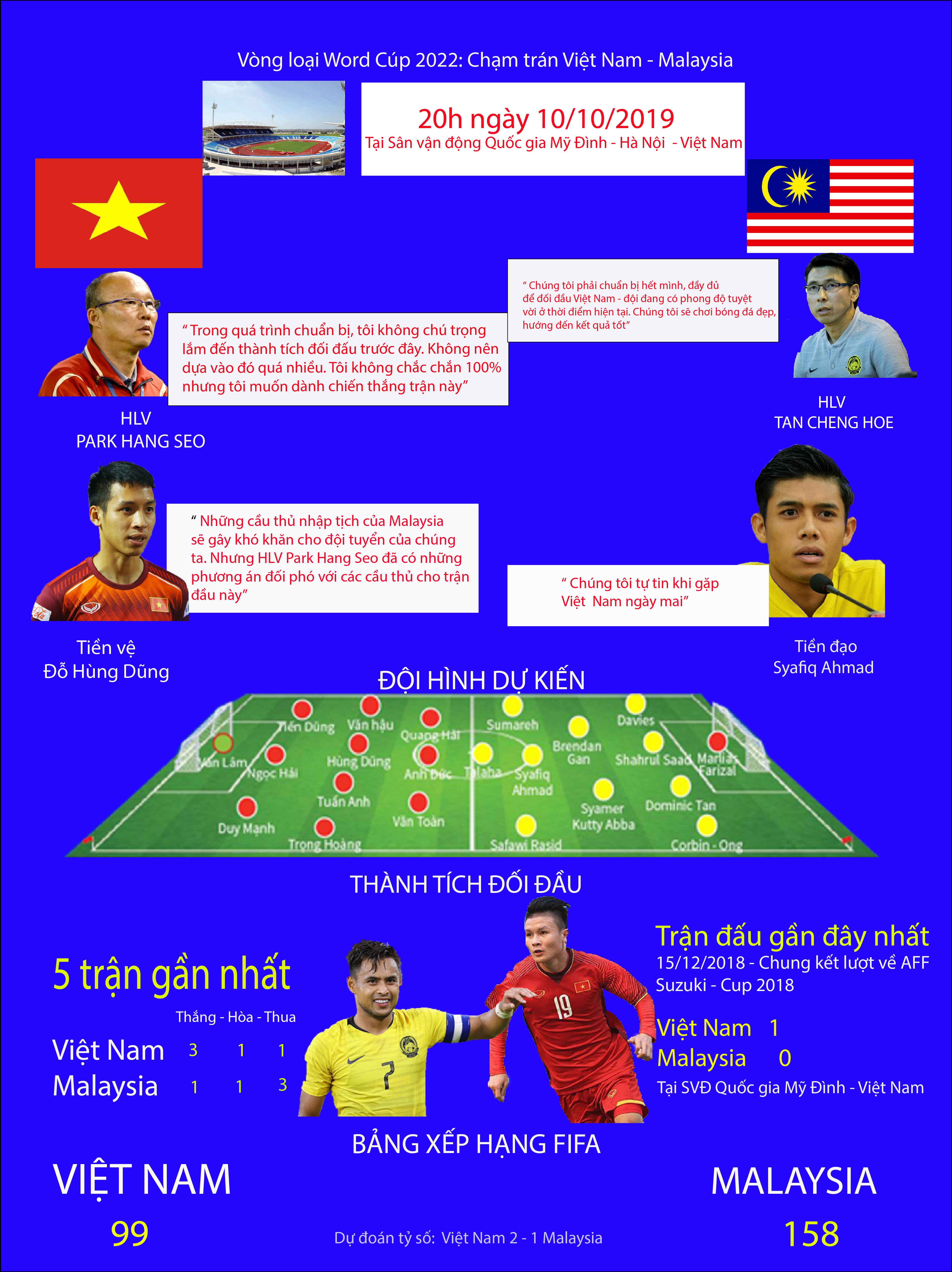 [ Infographics] Vòng loại World Cup 2022: Chạm trán Việt Nam - Malaysia