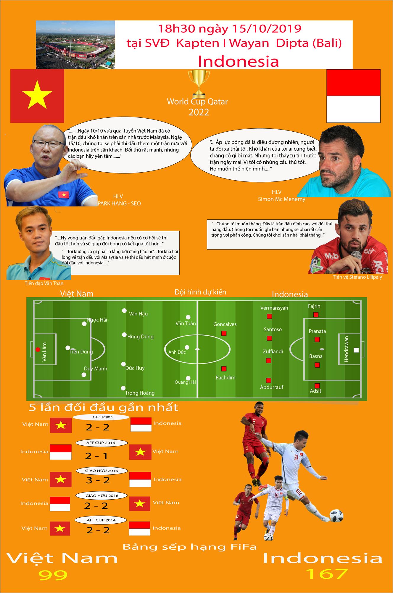 [ Infographics ] Vòng loại World Cup 2022: Duyên nợ trong khu vực Đông Nam Á