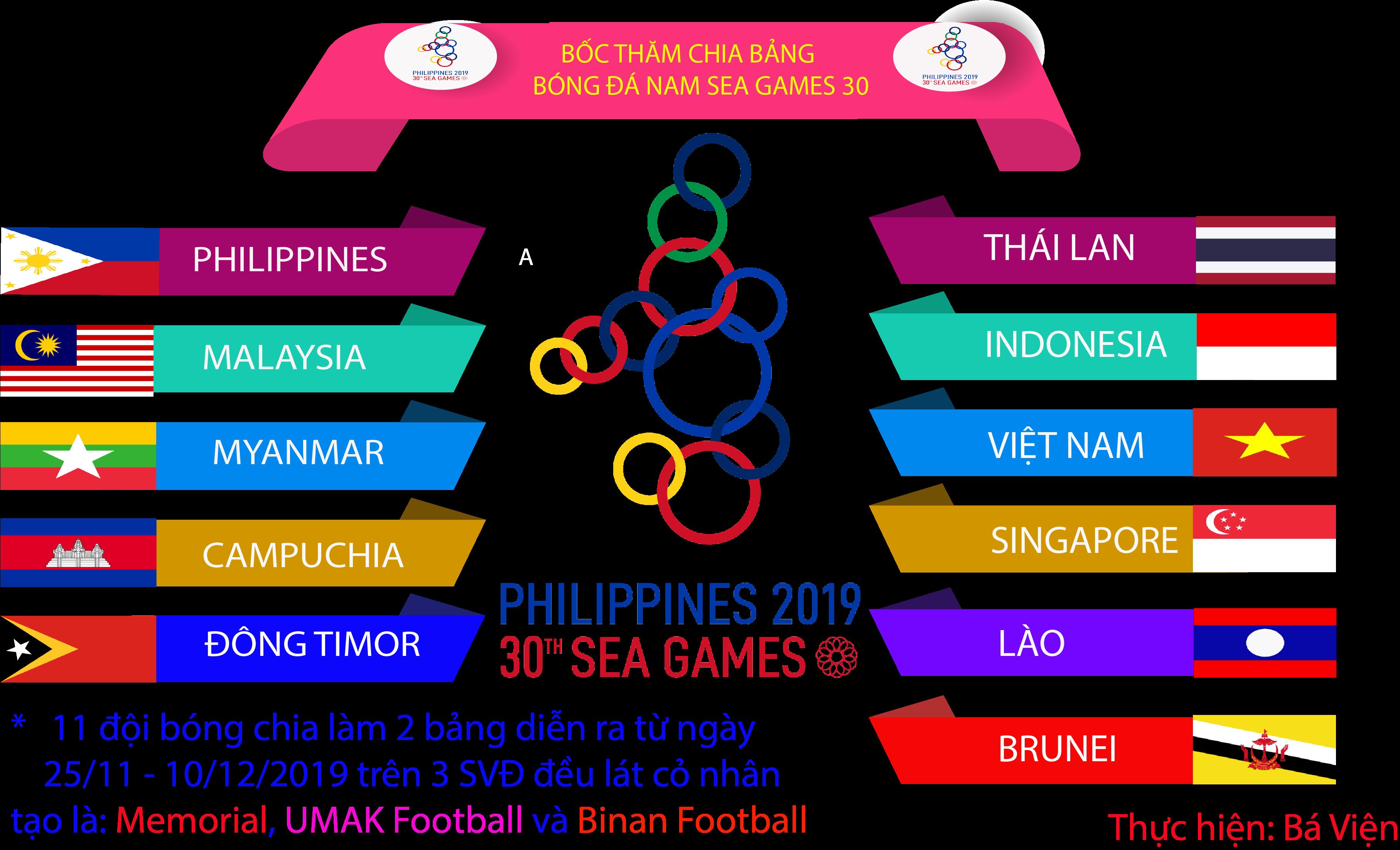 [ Infographics] Bốc thăm chia bảng môn Bóng đá nam Sea Games 30 tại Philippines 2019