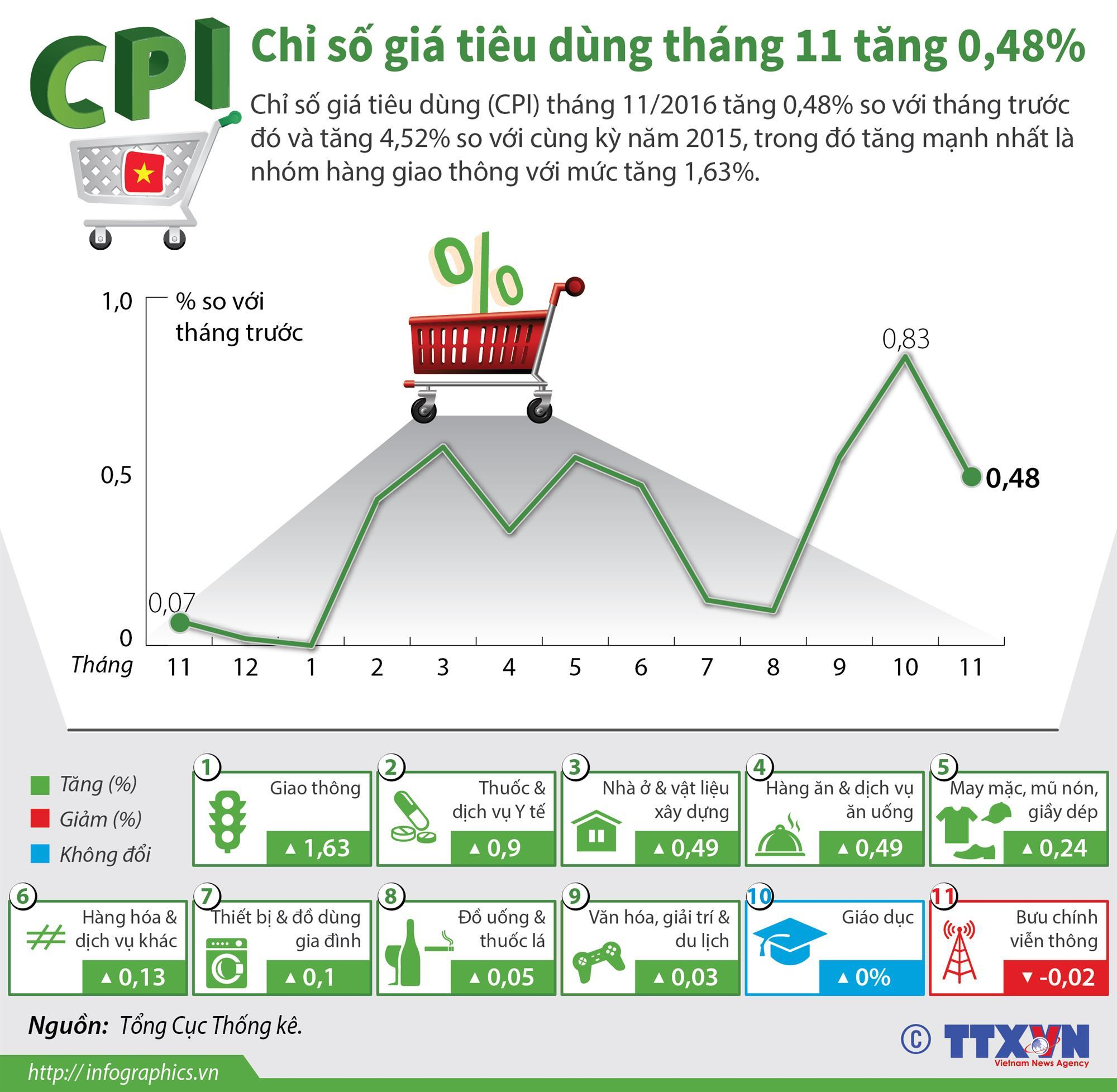 Chỉ số giá tiêu dùng (CPI) Bắc Ninh tăng 2,01% so cùng kỳ năm trước