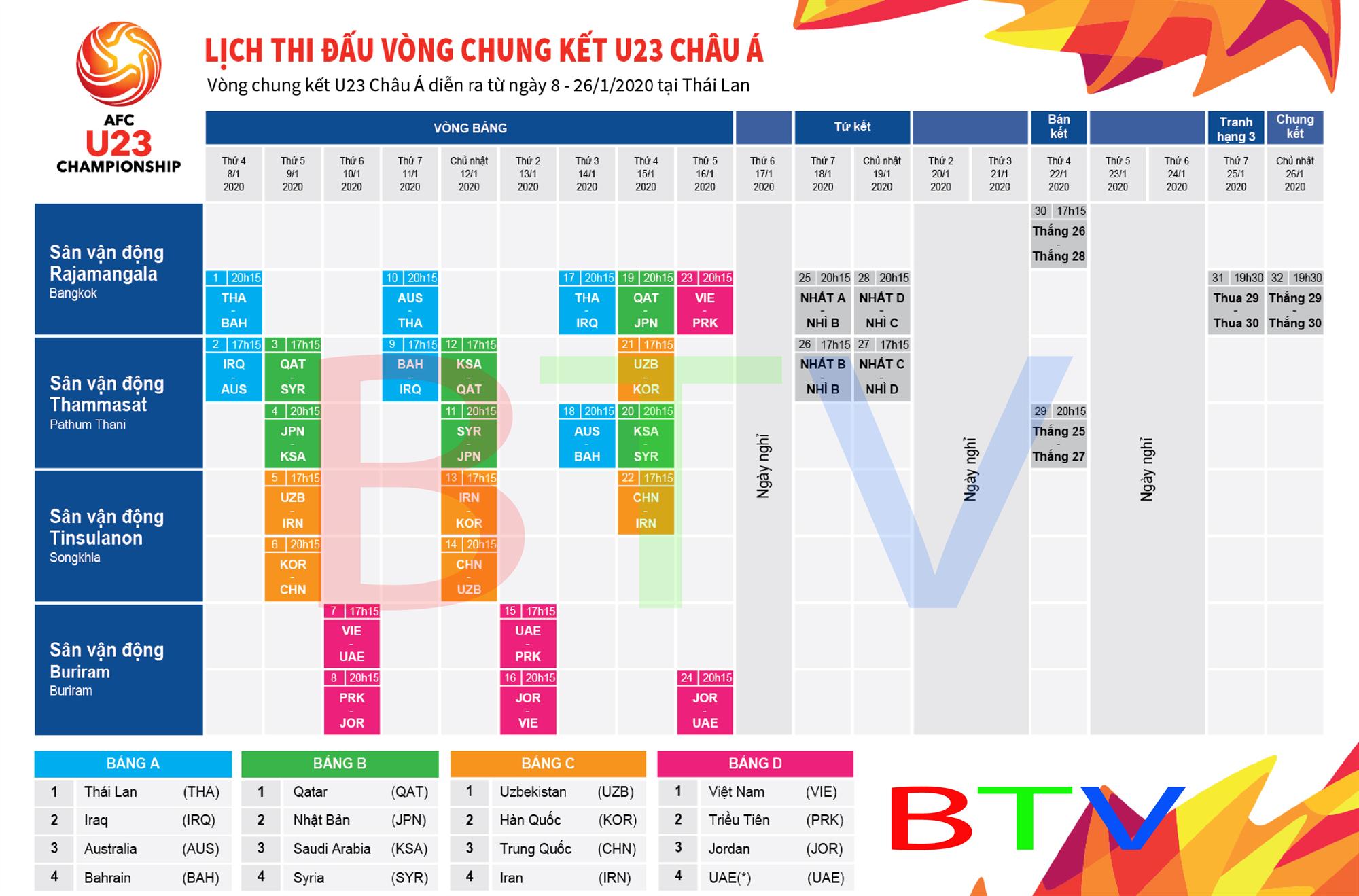 [ Infographics] Lịch thi đấu chi tiết vòng chung kết U23 châu Á