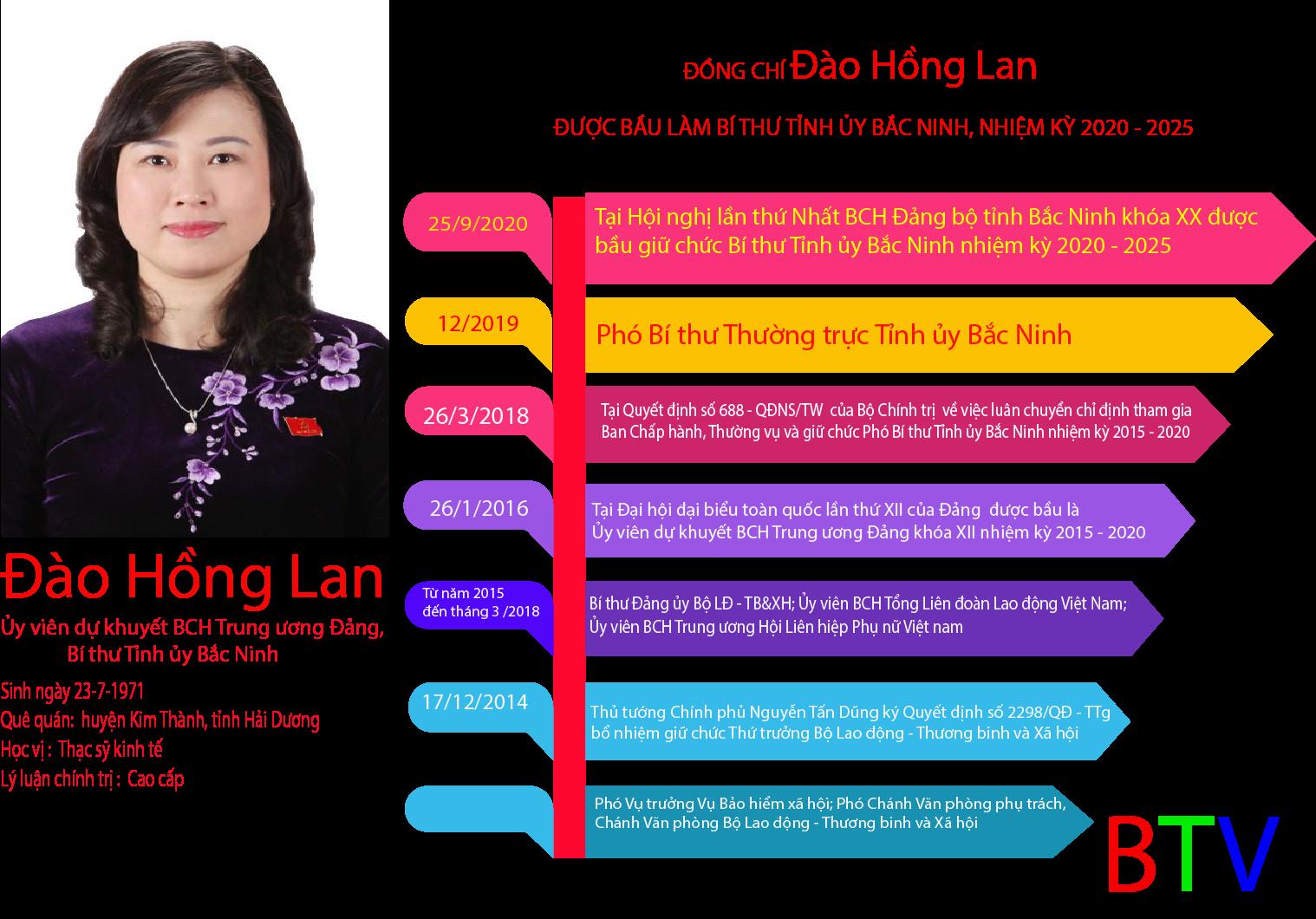 Infographic: Tiểu sử tóm tắt tân Bí thư Tỉnh ủy Bắc Ninh khóa XX, nhiệm kỳ 2020 – 2025
