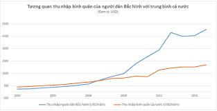 Bắc Ninh, quý I tăng trưởng 8,16%