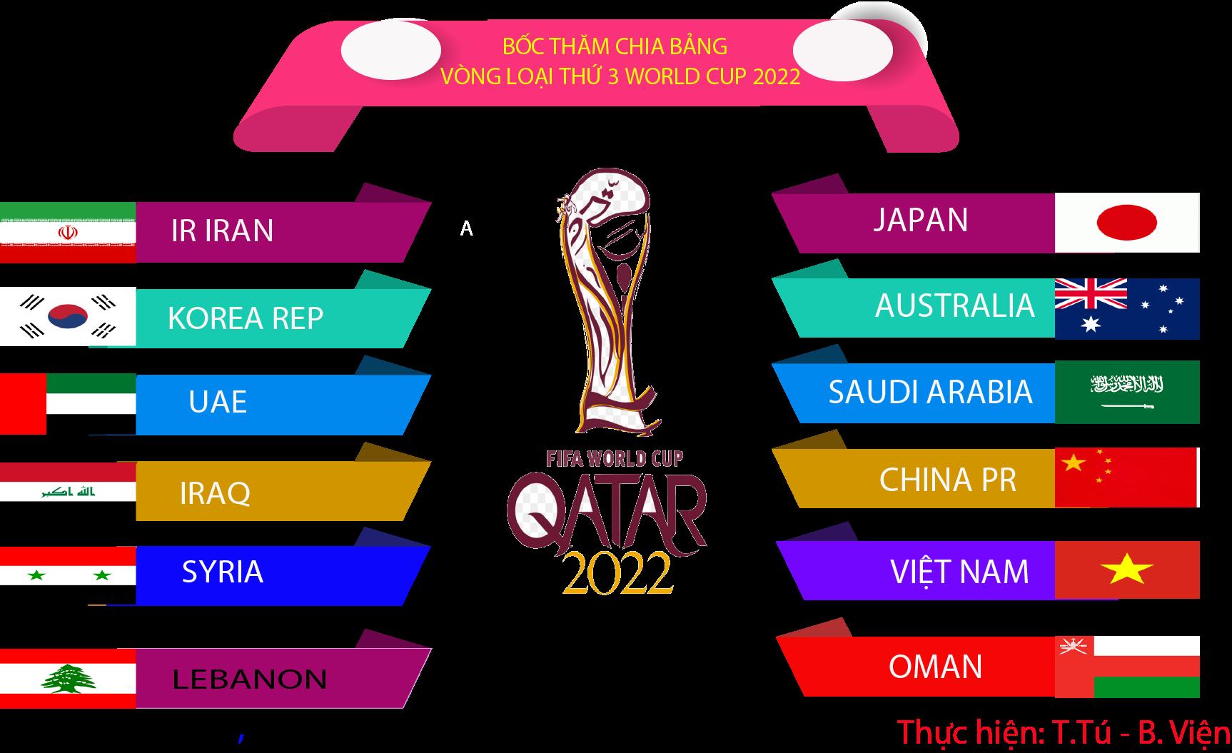 Infographic: Bốc thăm chia bảng vòng loại thứ 3 khu vực châu Á World cup 2022